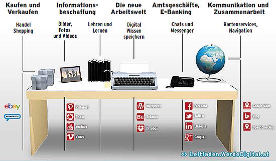 Arbeiten Im Netz